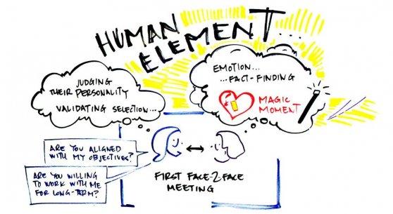 The Human Element whiteboard