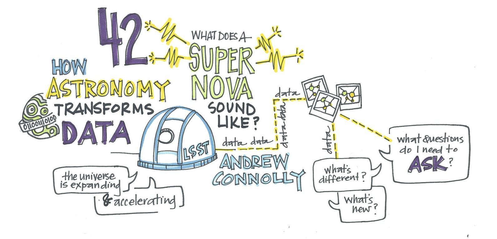 Andrew Connolly, TED2014, scribed by Annie White
