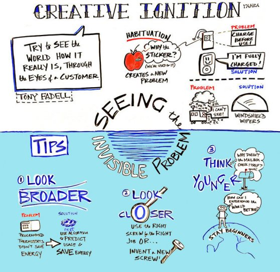 Fadell TED2015 scribing