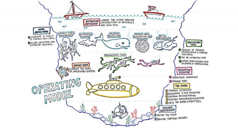 sylvia earle operating model scribing graphic facilitation single frame collective next