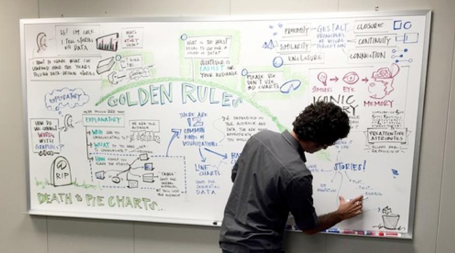 scribing graphic recording facilitator facilitation