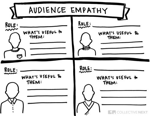 Empathy maps creative visual template facilitation