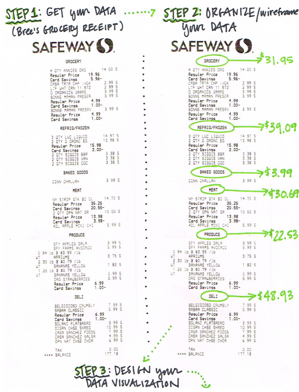 data visualization grocery safeway receipt scribing podcast