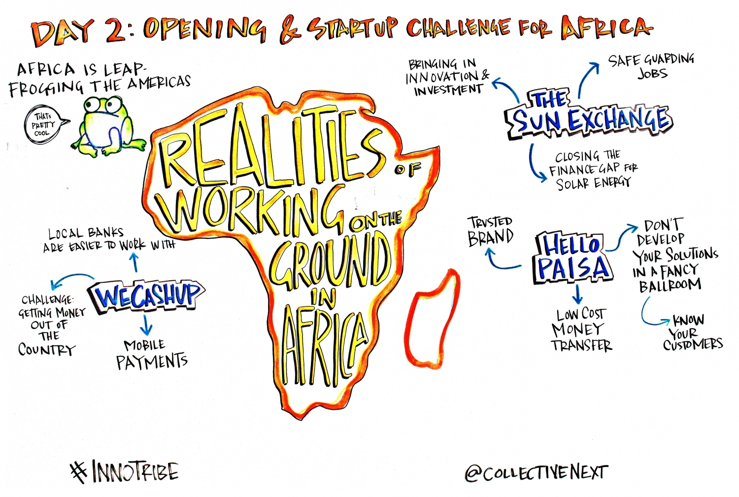 Start Up Challenge Africa Emerging Technology Graphic Facilitation Scribing Innotribe Collective next