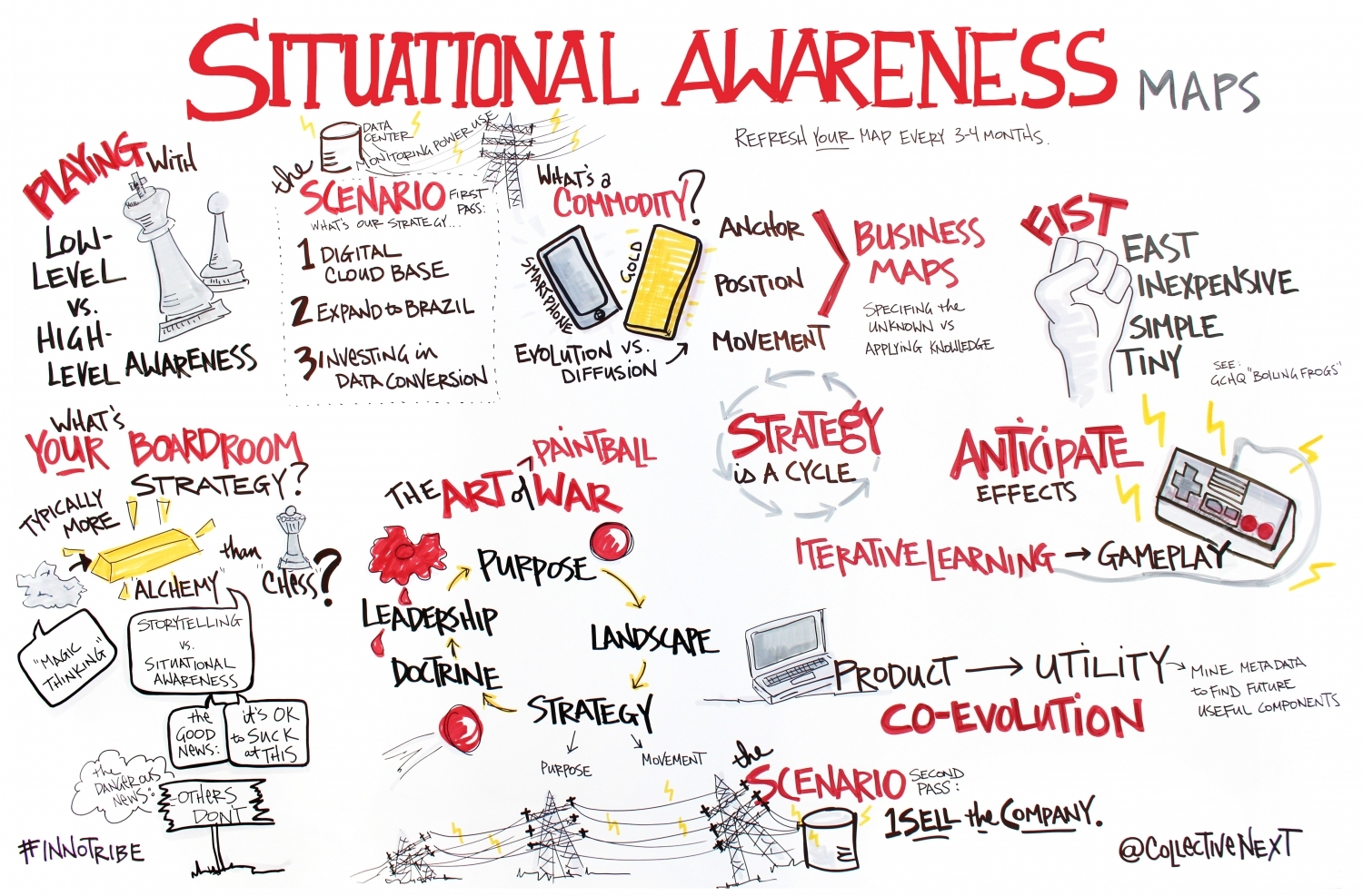 Situational Awareness Graphic Facilitation Scribing Innotribe Collective next
