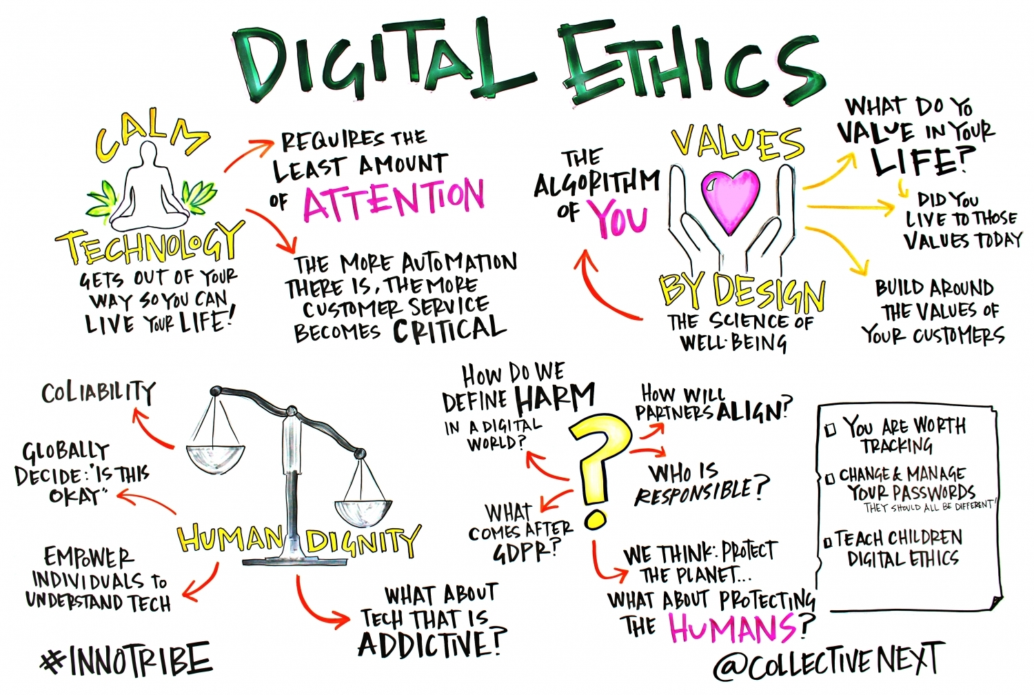 Digital Ethics Graphic Facilitation Scribing Innotribe Collective next