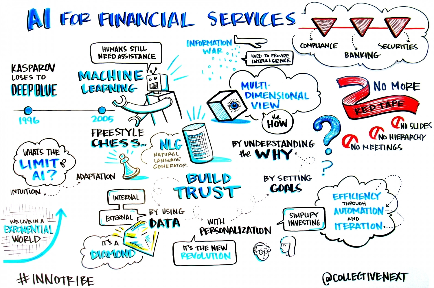 AI for Financial Services Graphic Facilitation Scribing Innotribe Collective next