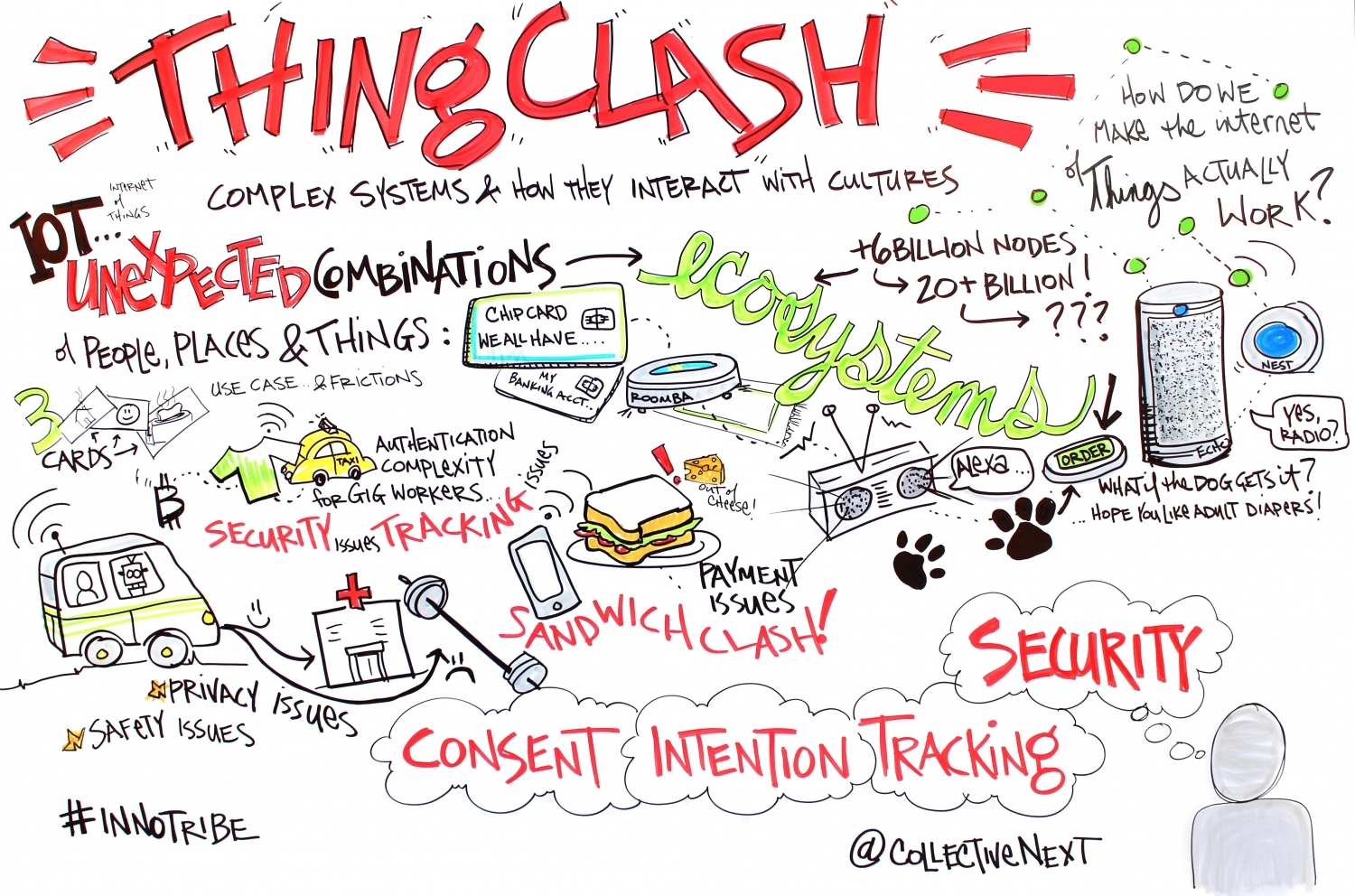 Thing Clash Graphic Facilitation Scribing Innotribe Collective next