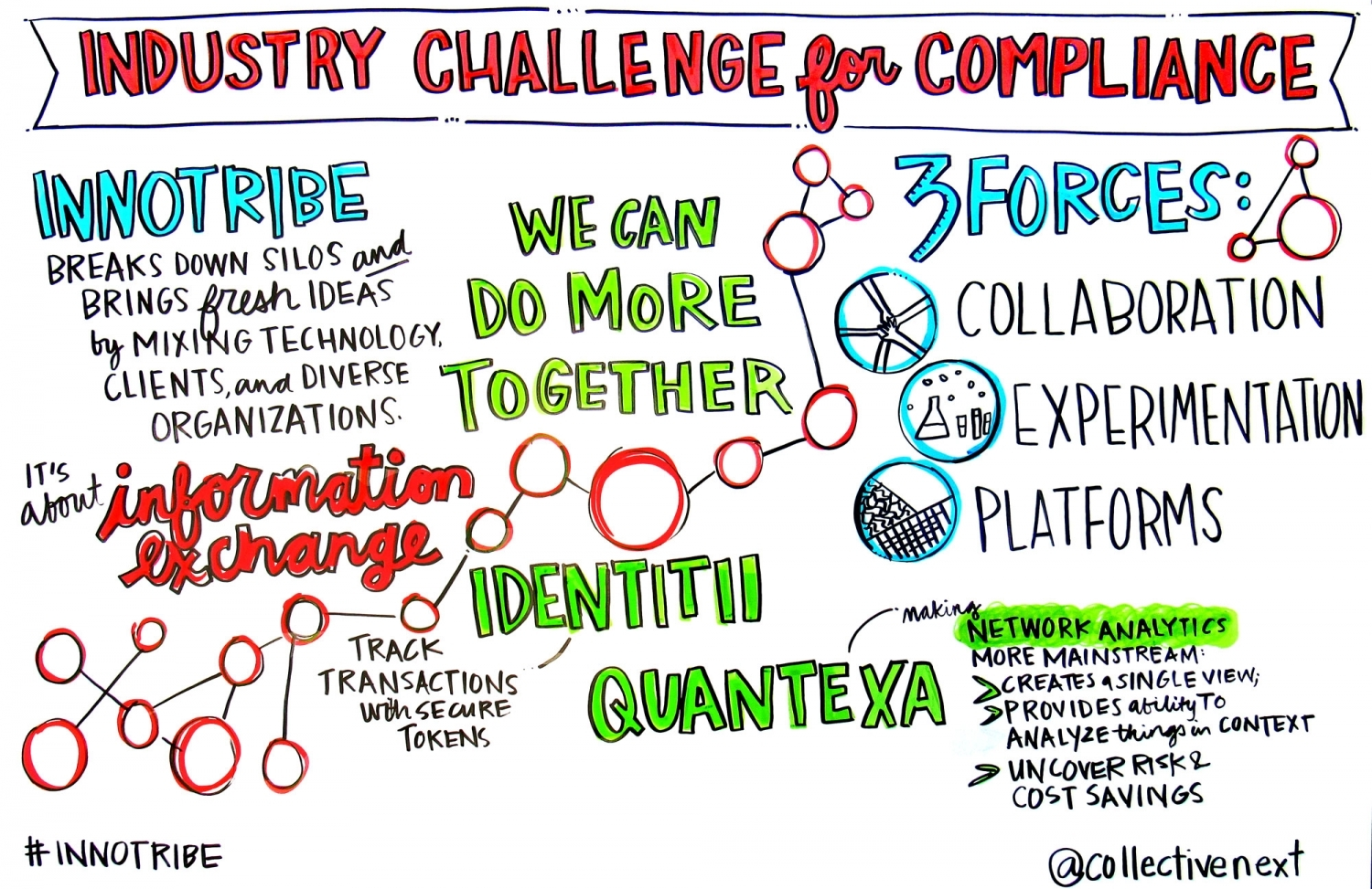 Industry Challenge for ComplianceGraphic Facilitation Scribing Innotribe Collective next