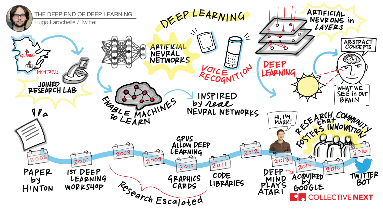 Hugo Larochele TEDxBoston TEDx Boston TED Talk Graphic Facilitation Scribing Collective Next