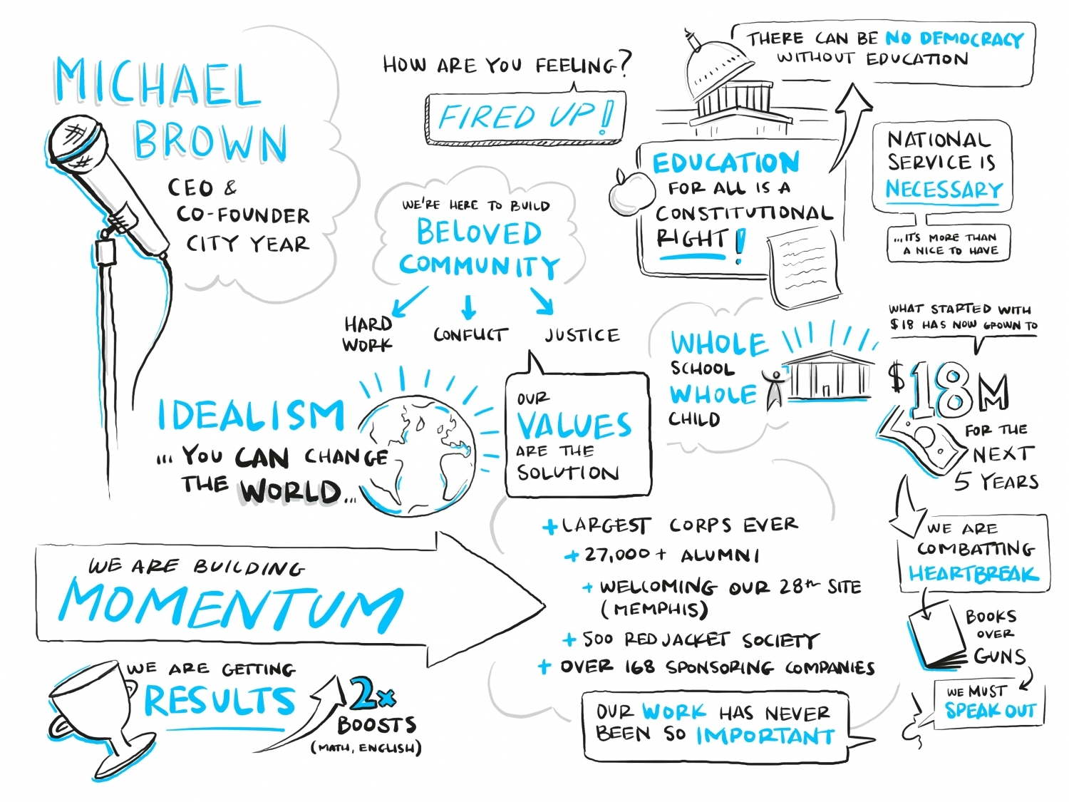 graphic facilitation design scribing conference leadership visualization storytelling thinking recording boston michael brown city year summer academy