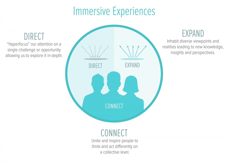 Collective Creativity Collaboration Facilitation Design Immersive Experience Creativity Group