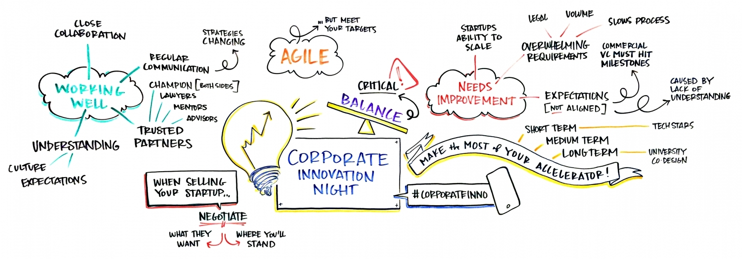 Innovation Catalyst Start-ups Corporate Meeting Conference Facilitation Facilitator Moderator Moderation Best Practices
