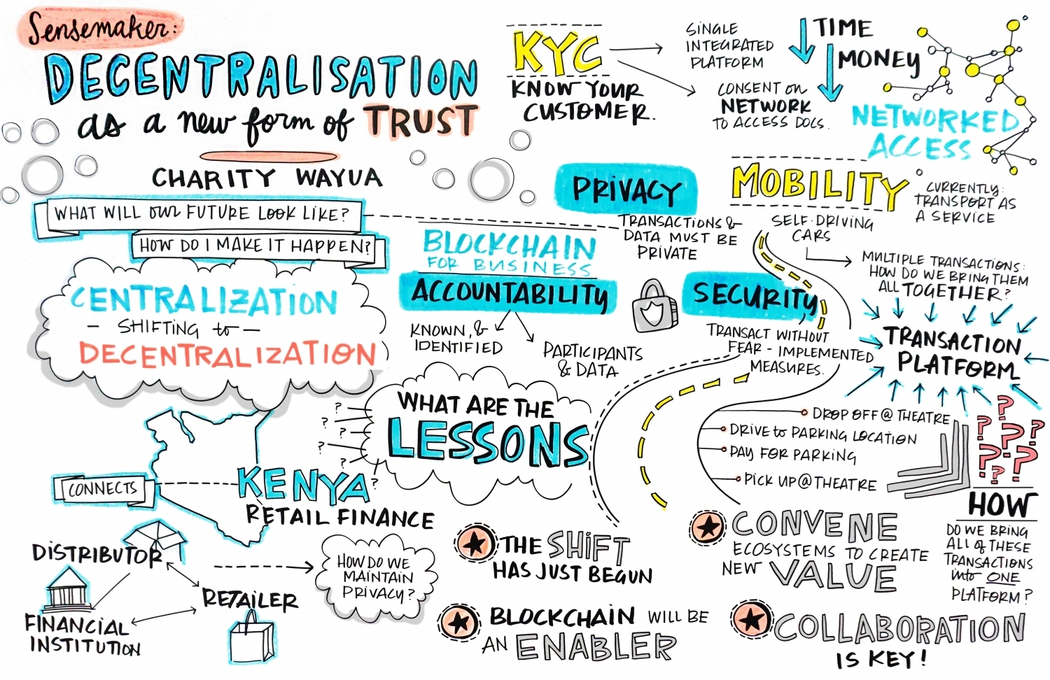 graphic recording facilitation creativity conferences conference financial services banking blockchain graphics consultants communication